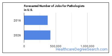 Forecasted Number of Jobs for Pathologists in U.S.