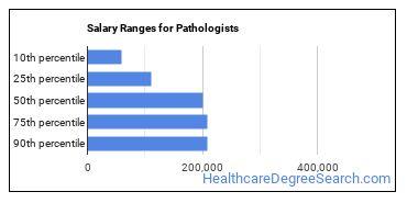 Salary Ranges for Pathologists