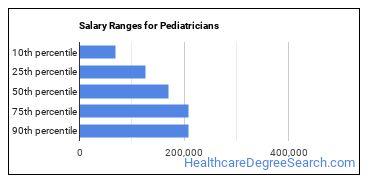 Salary Ranges for Pediatricians
