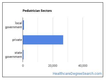 Pediatrician Sectors