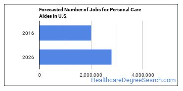 Forecasted Number of Jobs for Personal Care Aides in U.S.