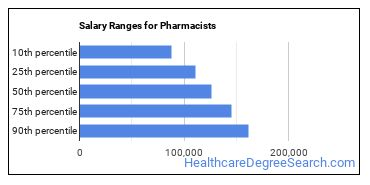 Salary Ranges for Pharmacists