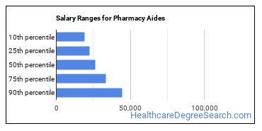 Salary Ranges for Pharmacy Aides