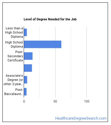 Pharmacy Technician Degree Level
