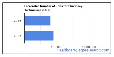 Forecasted Number of Jobs for Pharmacy Technicians in U.S.