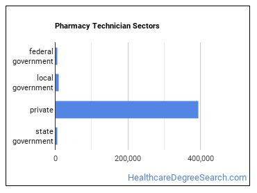 Pharmacy Technician Sectors
