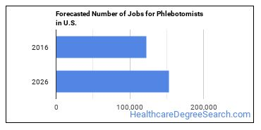 Forecasted Number of Jobs for Phlebotomists in U.S.