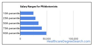 Salary Ranges for Phlebotomists