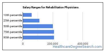 Salary Ranges for Rehabilitation Physicians