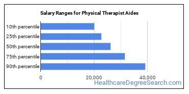 Salary Ranges for Physical Therapist Aides