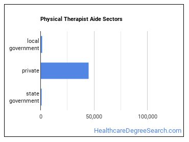 Physical Therapist Aide Sectors