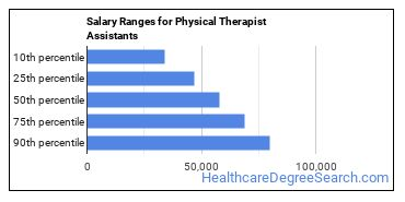 Salary Ranges for Physical Therapist Assistants