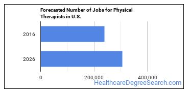 Forecasted Number of Jobs for Physical Therapists in U.S.