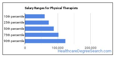 Salary Ranges for Physical Therapists