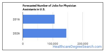 Forecasted Number of Jobs for Physician Assistants in U.S.