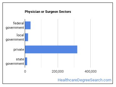 Physician or Surgeon Sectors