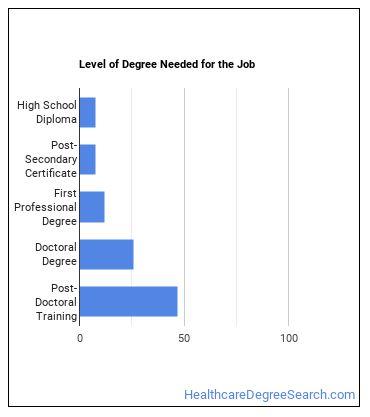 Podiatrist Degree Level