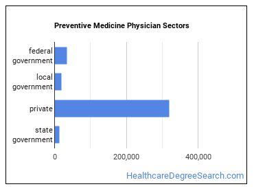 Preventive Medicine Physician Sectors