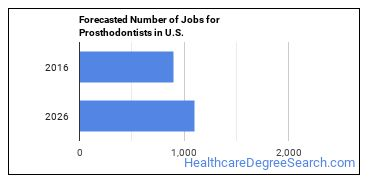 Forecasted Number of Jobs for Prosthodontists in U.S.