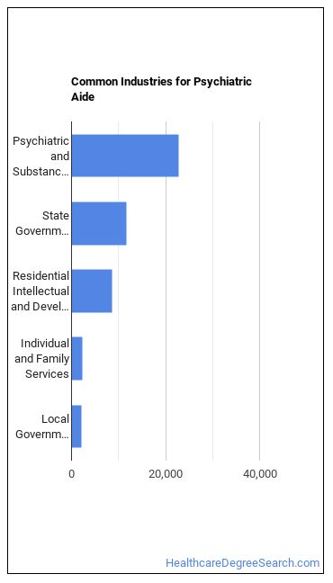Psychiatric Aide Industries