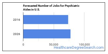 Forecasted Number of Jobs for Psychiatric Aides in U.S.