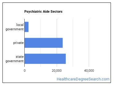 Psychiatric Aide Sectors