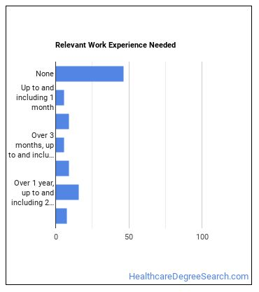 Psychiatric Aide Work Experience