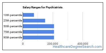 Salary Ranges for Psychiatrists