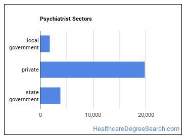 Psychiatrist Sectors