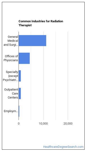 Radiation Therapist Industries
