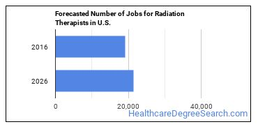 Forecasted Number of Jobs for Radiation Therapists in U.S.