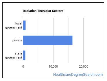 Radiation Therapist Sectors
