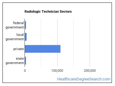 Radiologic Technician Sectors