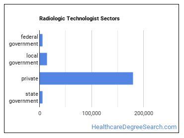 Radiologic Technologist Sectors