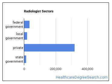 Radiologist Sectors