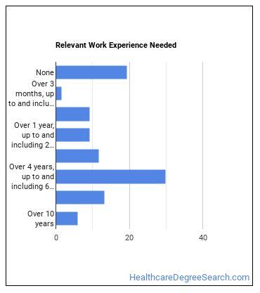 Radiologist Work Experience