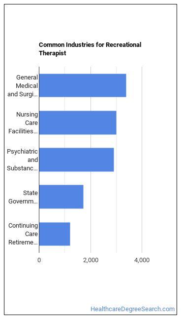 Recreational Therapist Industries
