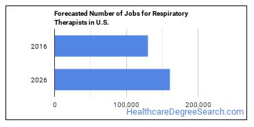 Forecasted Number of Jobs for Respiratory Therapists in U.S.