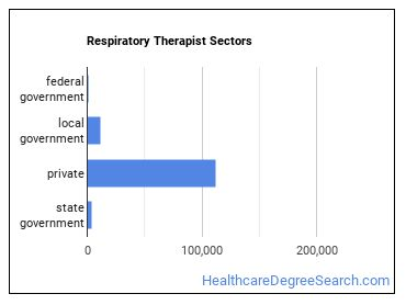 Respiratory Therapist Sectors