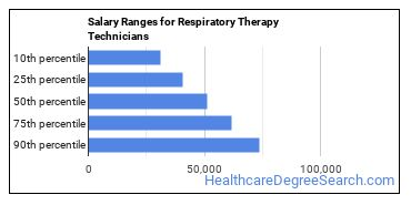 Salary Ranges for Respiratory Therapy Technicians