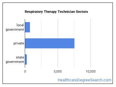 Respiratory Therapy Technician Sectors
