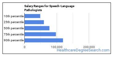Salary Ranges for Speech-Language Pathologists