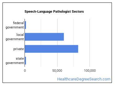 Speech-Language Pathologist Sectors