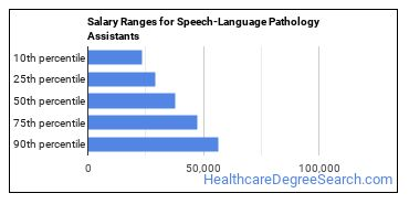 Salary Ranges for Speech-Language Pathology Assistants