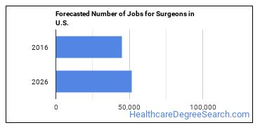 Forecasted Number of Jobs for Surgeons in U.S.