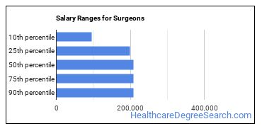 Salary Ranges for Surgeons