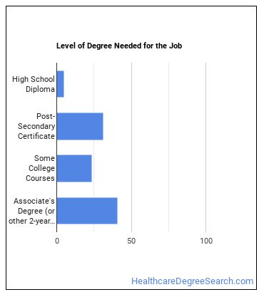 Surgical Technologist Degree Level