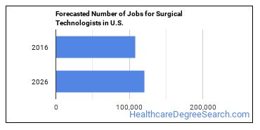 Forecasted Number of Jobs for Surgical Technologists in U.S.