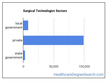 Surgical Technologist Sectors