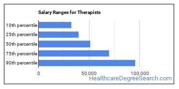 Salary Ranges for Therapists